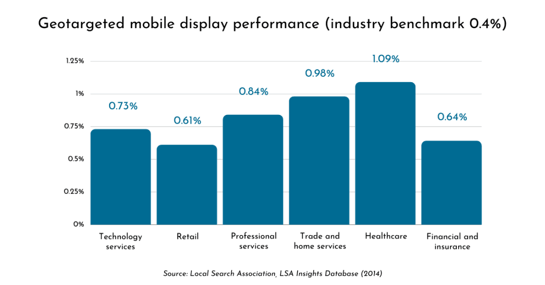 Geotargeted Mobile Display Performance chart