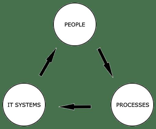 model-for-organisation-analysis