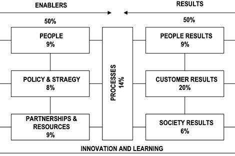 Delivering Public Services that work: Volume II