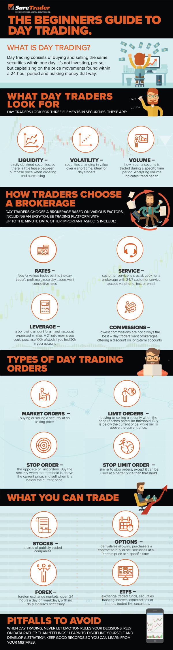SureTrader InfoGraphic What is Day Trading