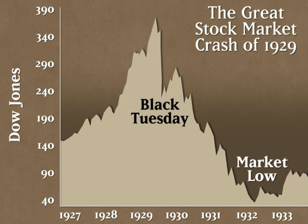 stock market crash 29 The 1929 stock market crash took a month to develop in 1907 it took a year but the market today can tank in a few seconds.