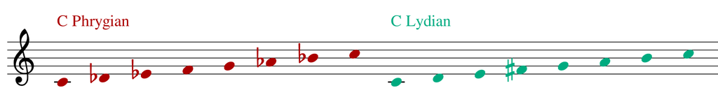 how to use Bartók's polymodal chromaticism. Polymodal chromaticism is related to the fact that it is possible to obtain the chromatic scale, or parts of it, if you layer modes. This is a term coined by the composer Béla Bartók.