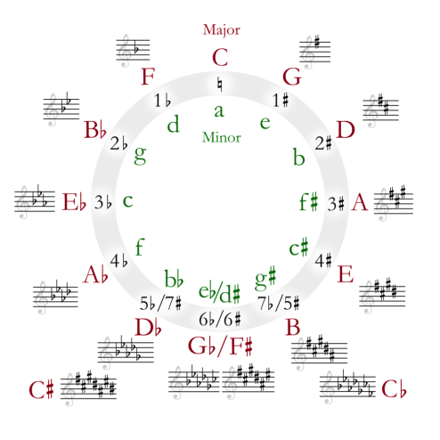 This image has an empty alt attribute; its file name is circle-of-fifths-post.png