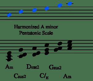 harmonized am pent