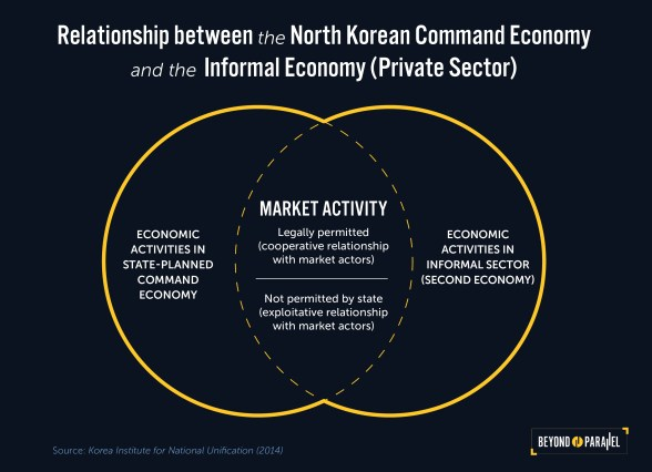 wp-content/uploads/2018/05/NK-Economy-Graphic_1-1.jpg