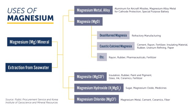 Uses of Magnesium.