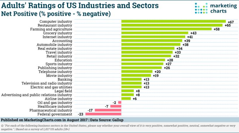 Industry Reputations