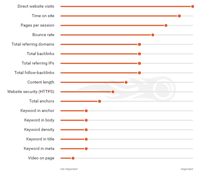 Chart: SEMRush Search Ranking Factors