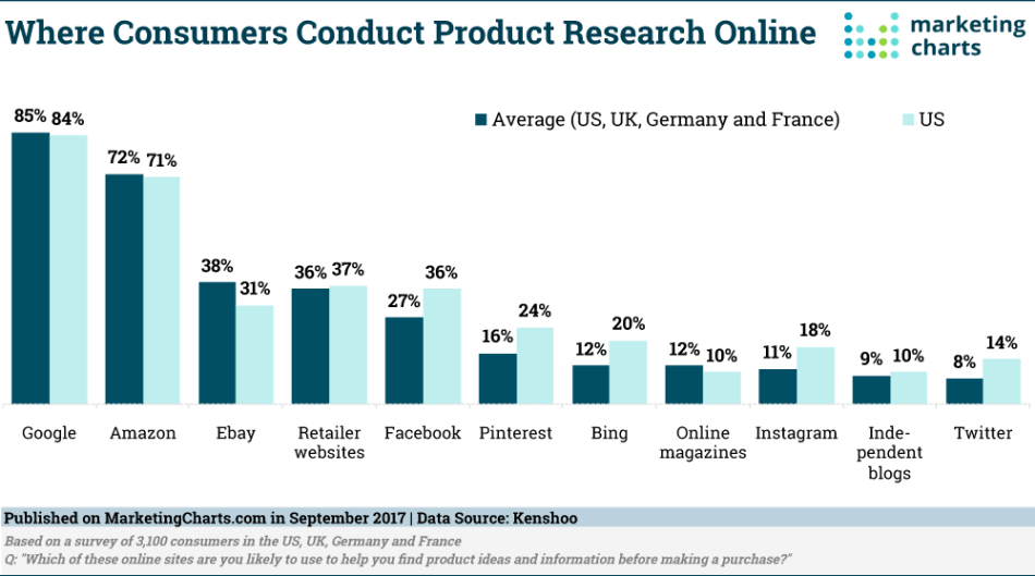 Chart: Where Consumers Conduct Product Research Online