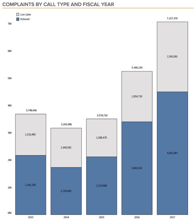 Chart: Robocall Complaints - 2013-2017