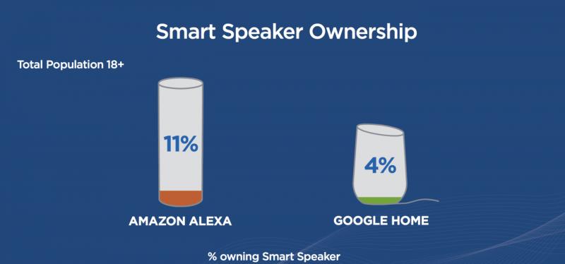 Infographic: Amazon & Google Speaker Ownership