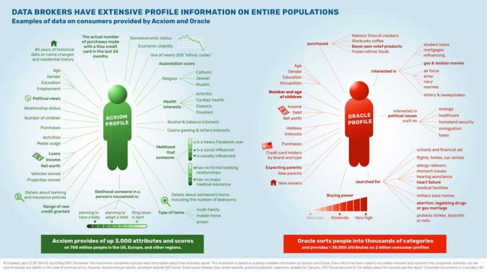 Infographic: Data Brokers