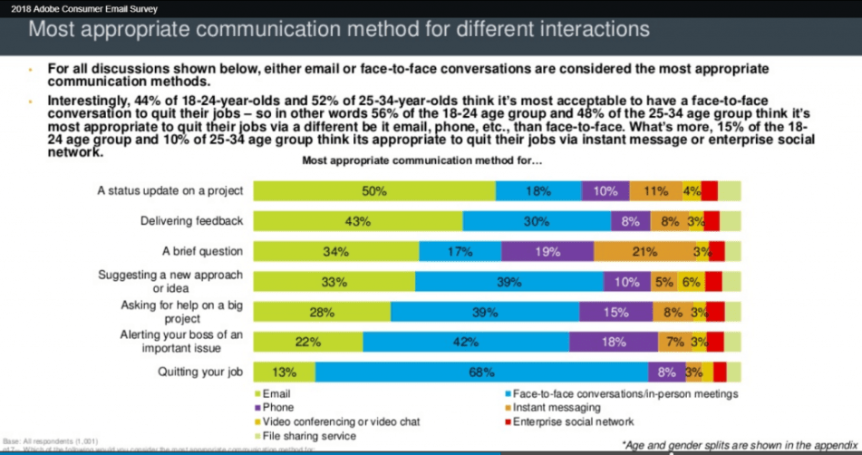 Chart: Most Appropriate Forms Of Communication