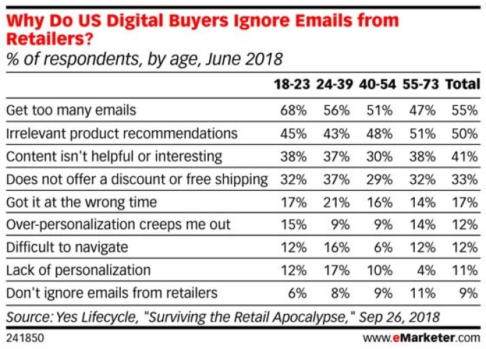 Chart: Why Customers Ignore Emails From Retailers by Generation