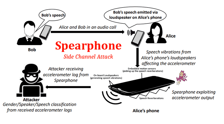How a Spearphone can hack Android phones.