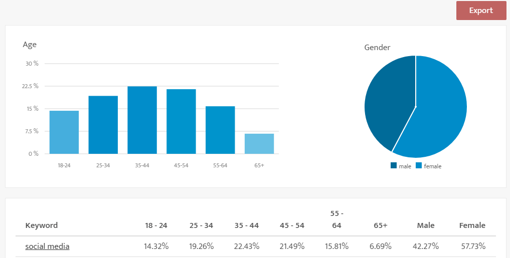 Screenshot: Keyword Demograhics For Social Media