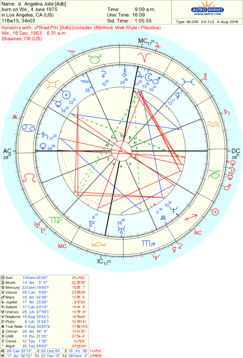 Composite Chart Series: The Sixth House Sun | Beyond The