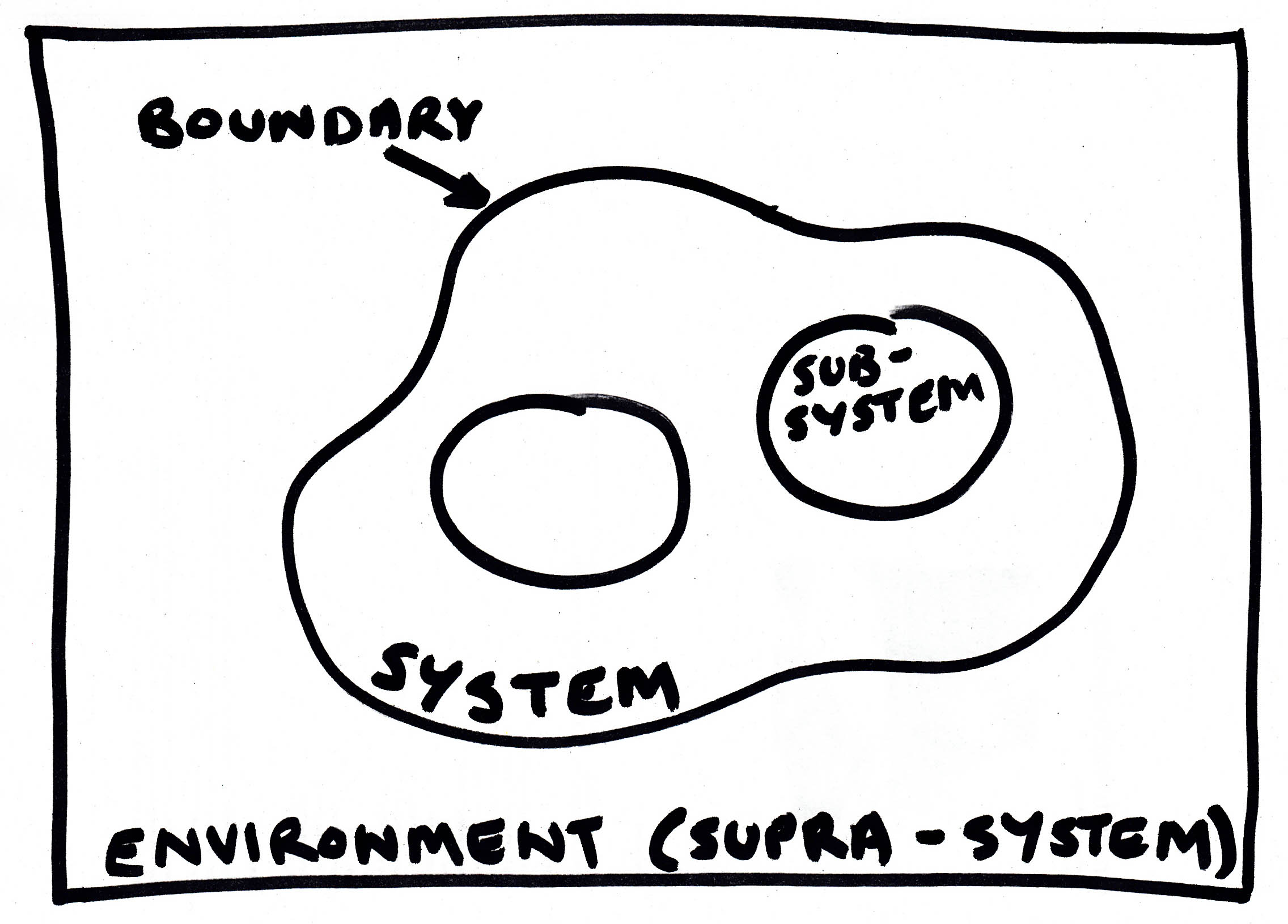 Thinking With Systems Part 1
