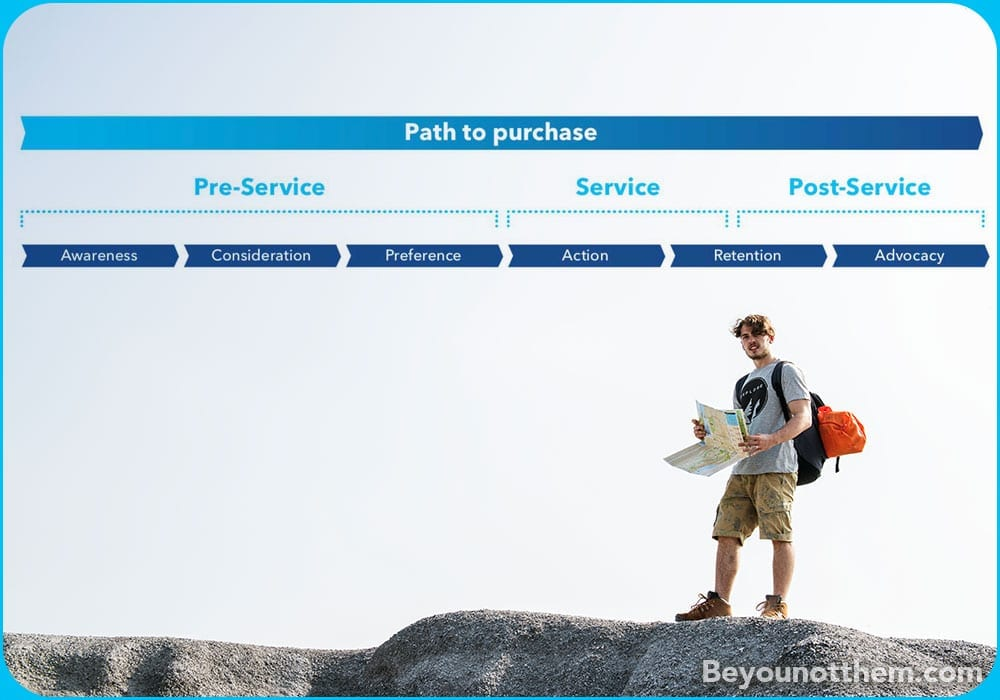Where to next? Define your path to purchase and help customers get to where they need to be