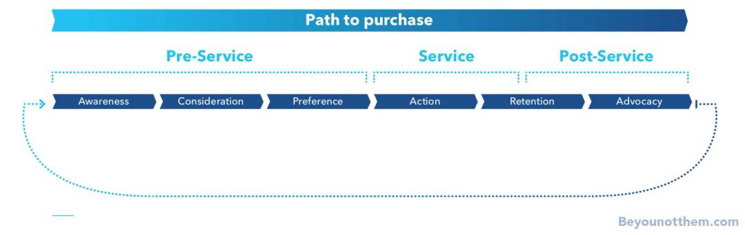 Path to purchase - Don't underestimate the power of reviews