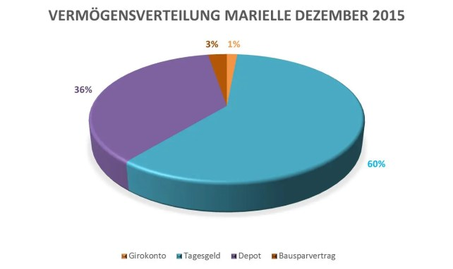 Vermögensverteilung Marielle 1512