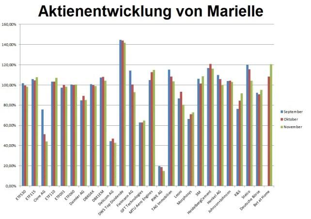aktienentwicklung-marielle-1611
