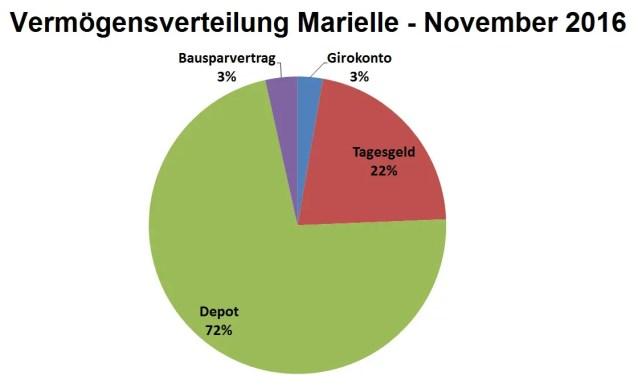 Vermögensverteilung Marielle- November 2016