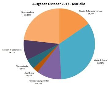 Ausgaben_Marielle_Oktober