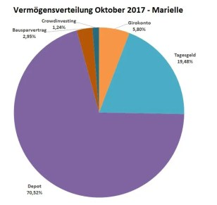 Vermögen_Oktober_Marielle