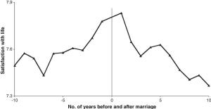 Glück vor und nach der Hochzeit