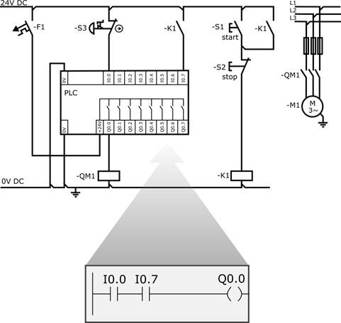 Sterownik bezpieczeństwa - czym różni się od zwykłego sterownika PLC?