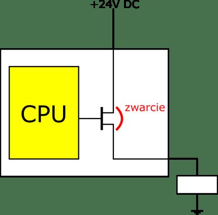 sterownik bezpieczeństwa - wyjście standardowego PLC