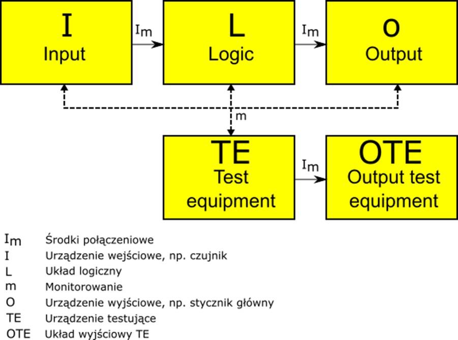 Stosowanie przekaźników bezpieczeństwa - architektura kategorii 2
