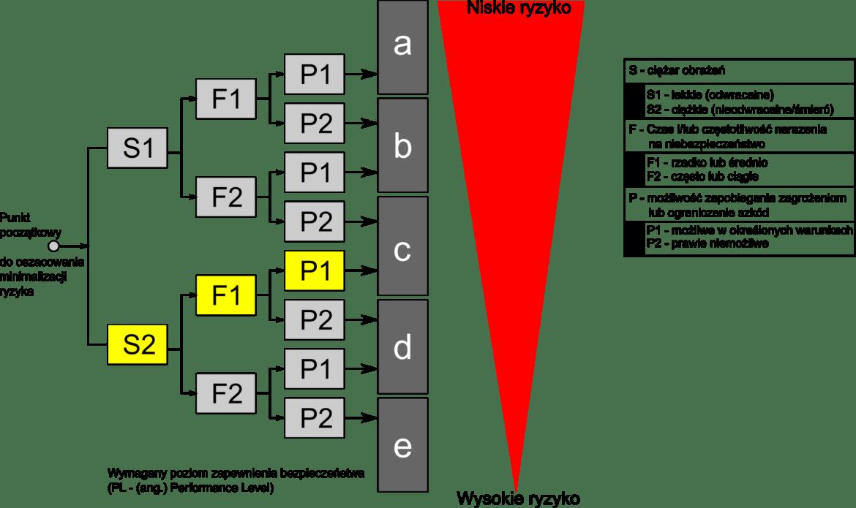 wybór kategorii bezpieczeństwa - PN-EN ISO 13849-1 PL-c