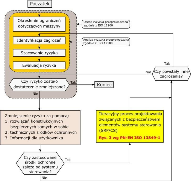 Kurs SISTEMA - Redukcja ryzyka za pomocą technicznych środków
