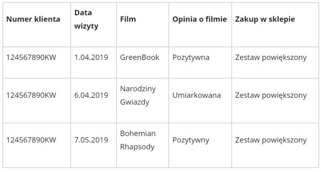 Tabela pokazująca rejestr wizyt w kinie
