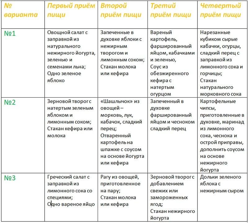 Пятая Неделя Диеты Протасова. Обзор диеты Кима Протасова: подробное описание, меню на каждый день, отзывы и результаты