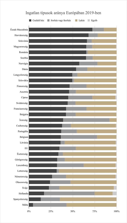 Ingatlan típusok aránya Európában 2019-ben