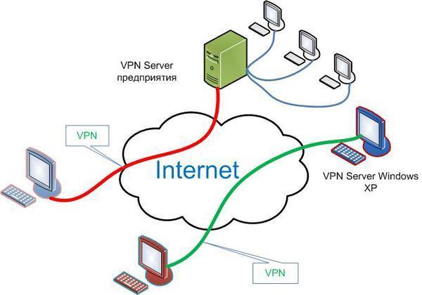VPN соединение