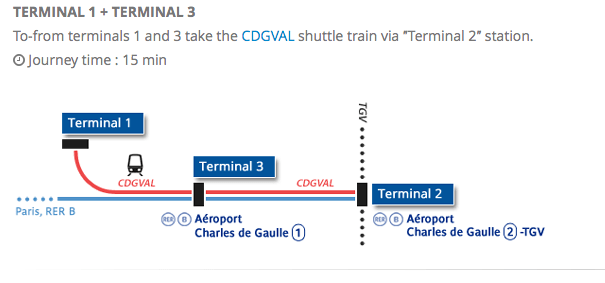 CDG train/airport guide