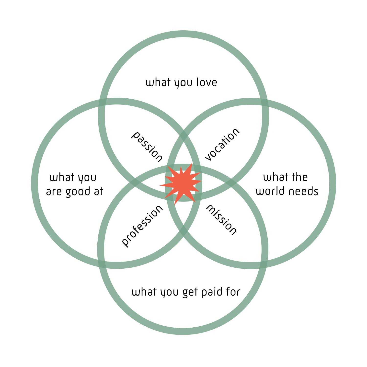 Ikigai Worksheet B Feronia