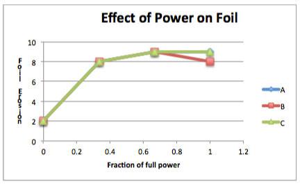 EffectsPower
