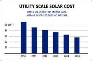 utility solar chart small