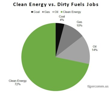 cleane energy jobs chart