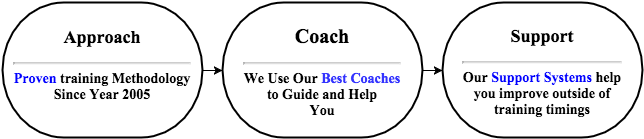 BG Teaching System