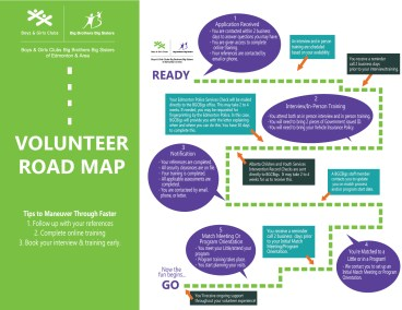 BGCBigs Volunteer Road Map-01