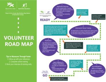 BGCBigs Volunteer Road Map-01