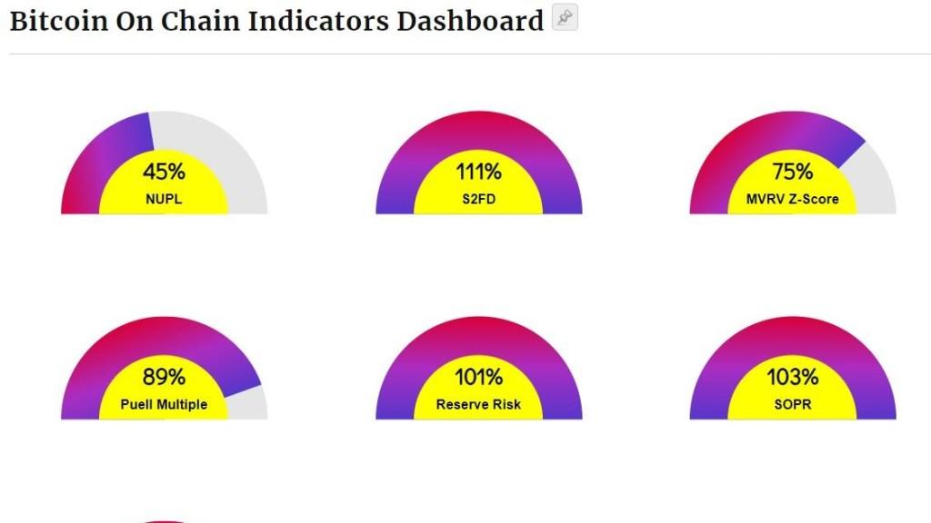 Bitcoin On-Chain Dashboard