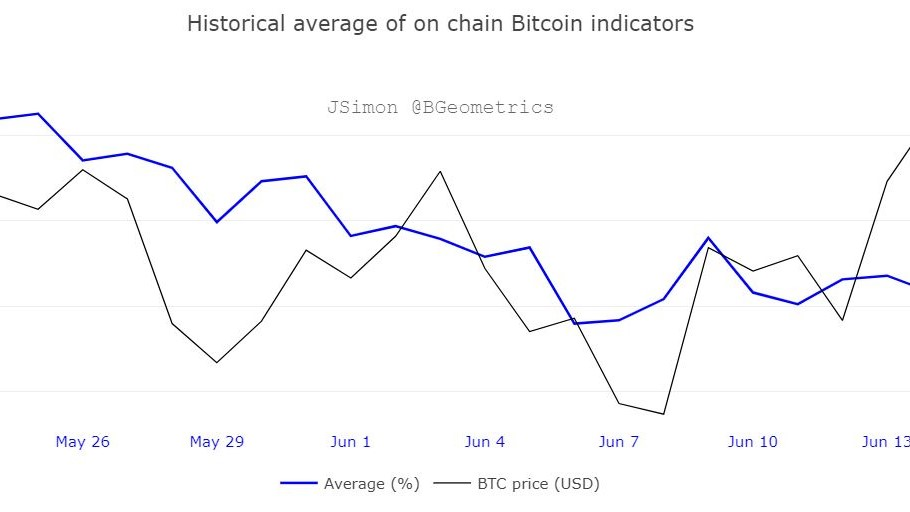 Bitcoin historical average Indicators