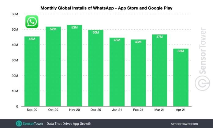 WhatsApp downloads